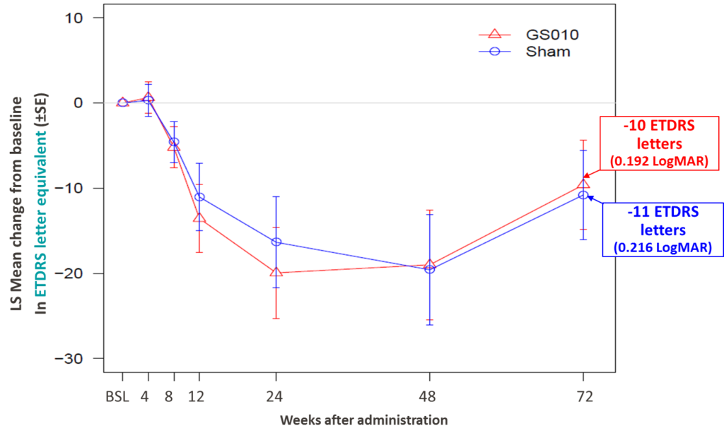 GenSight Biologics reports positive follow-up results at Week 72 of the RESCUE Phase III clinical trial of GS010 in Leber Hereditary Optic Neuropathy (LHON) – GenSight Biologics